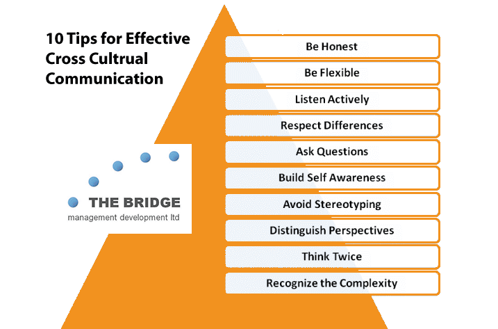 10 Tips For Cross Cultural Communication | The BRIDGE